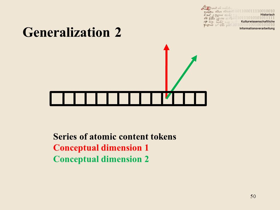 Generalization 2 50 Series of atomic content tokens Conceptual dimension 1 Conceptual dimension 2