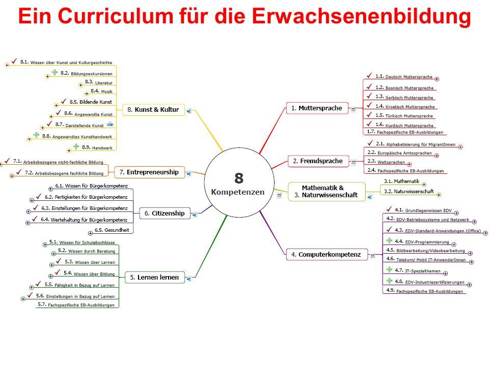 Sustain 2.0 17.2.200910 Schlüsselkompetenzen und EB Ein Curriculum für die Erwachsenenbildung