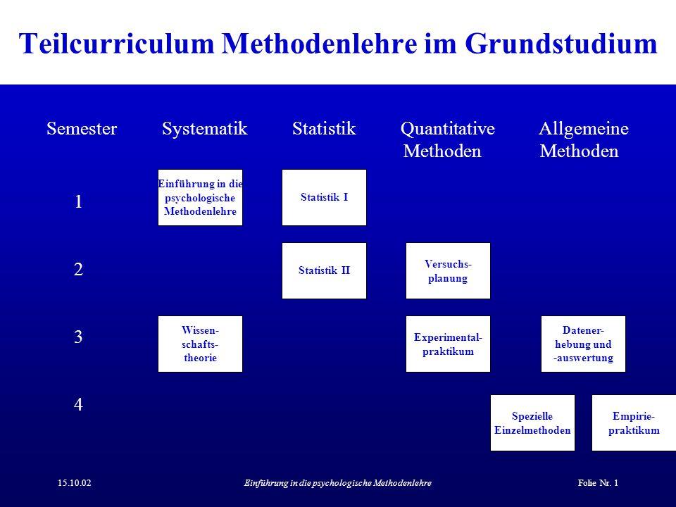 15.10.02Einführung in die psychologische MethodenlehreFolie Nr. 1 Teilcurriculum Methodenlehre im Grundstudium Semester Systematik Statistik Quantitat