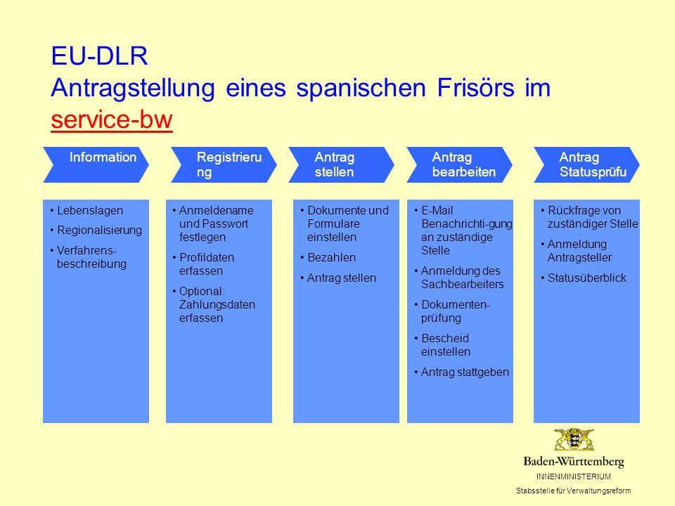 INNENMINISTERIUM Stabsstelle für Verwaltungsreform IuK-Architektur zur Umsetzung der EU- DLR Einheitl.