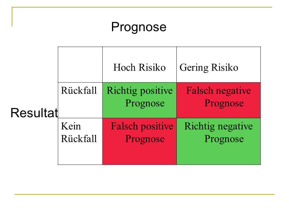 Prognose Resultat Hoch RisikoGering Risiko RückfallRichtig positive Prognose Falsch negative Prognose Kein Rückfall Falsch positive Prognose Richtig negative Prognose
