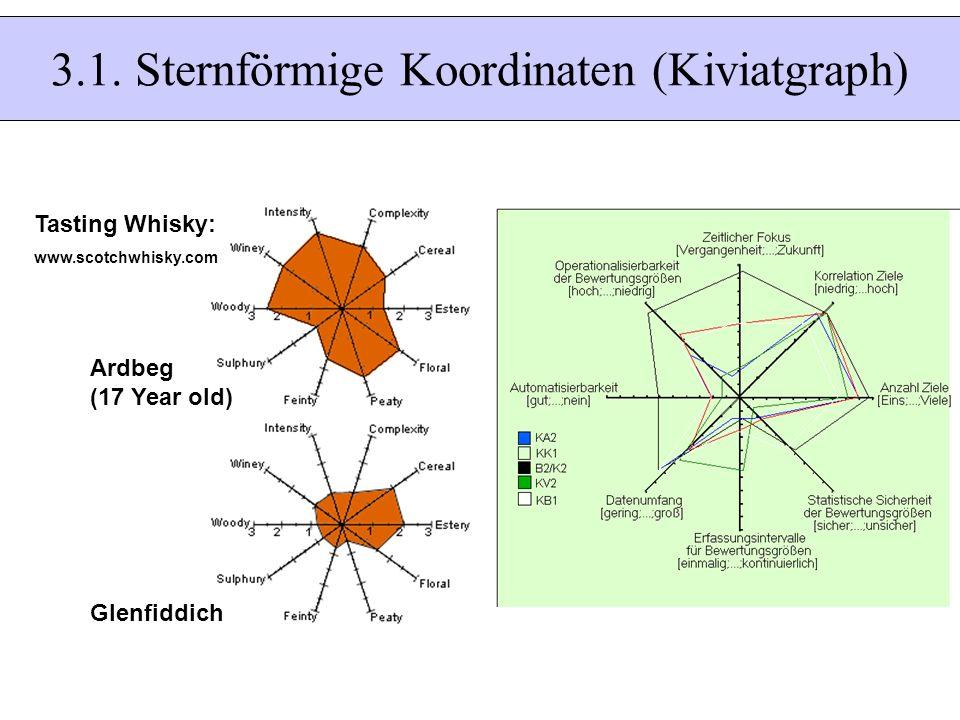 3.1. Sternförmige Koordinaten (Kiviatgraph) Ardbeg (17 Year old) Glenfiddich Tasting Whisky: www.scotchwhisky.com