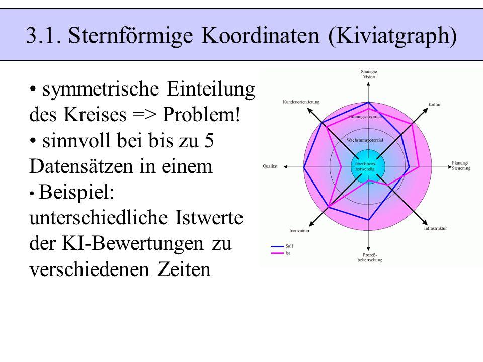 3.1. Sternförmige Koordinaten (Kiviatgraph) symmetrische Einteilung des Kreises => Problem! sinnvoll bei bis zu 5 Datensätzen in einem Beispiel: unter