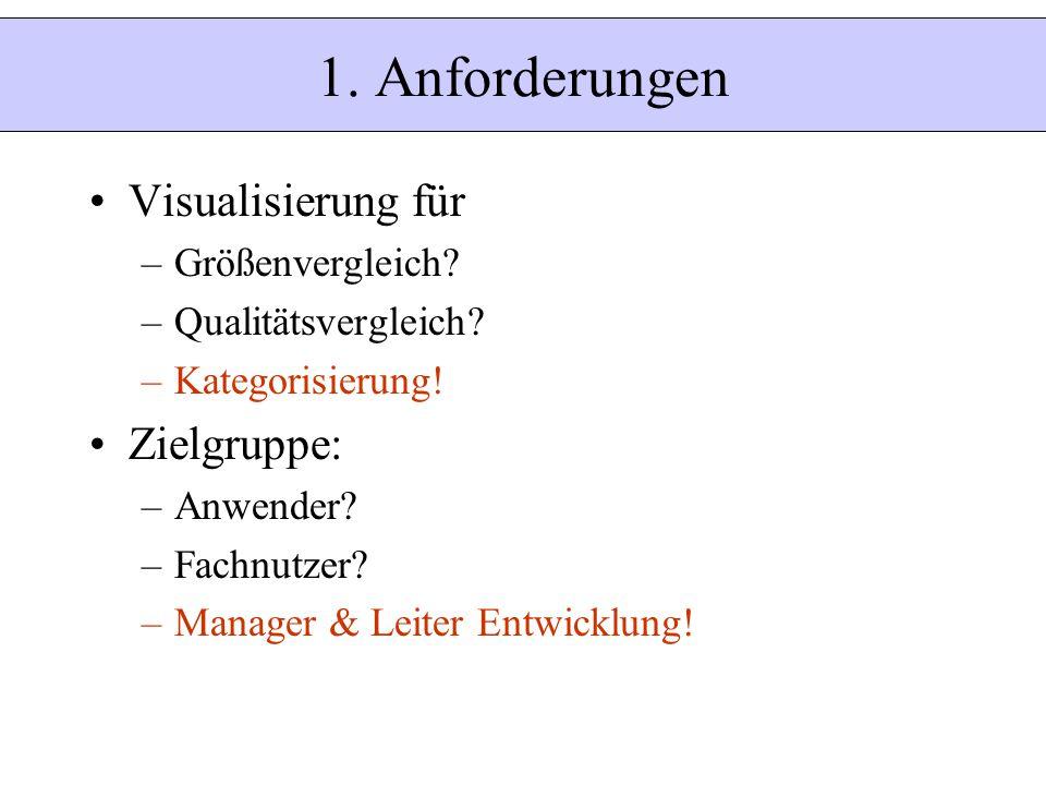 1. Anforderungen Visualisierung für –Größenvergleich? –Qualitätsvergleich? –Kategorisierung! Zielgruppe: –Anwender? –Fachnutzer? –Manager & Leiter Ent