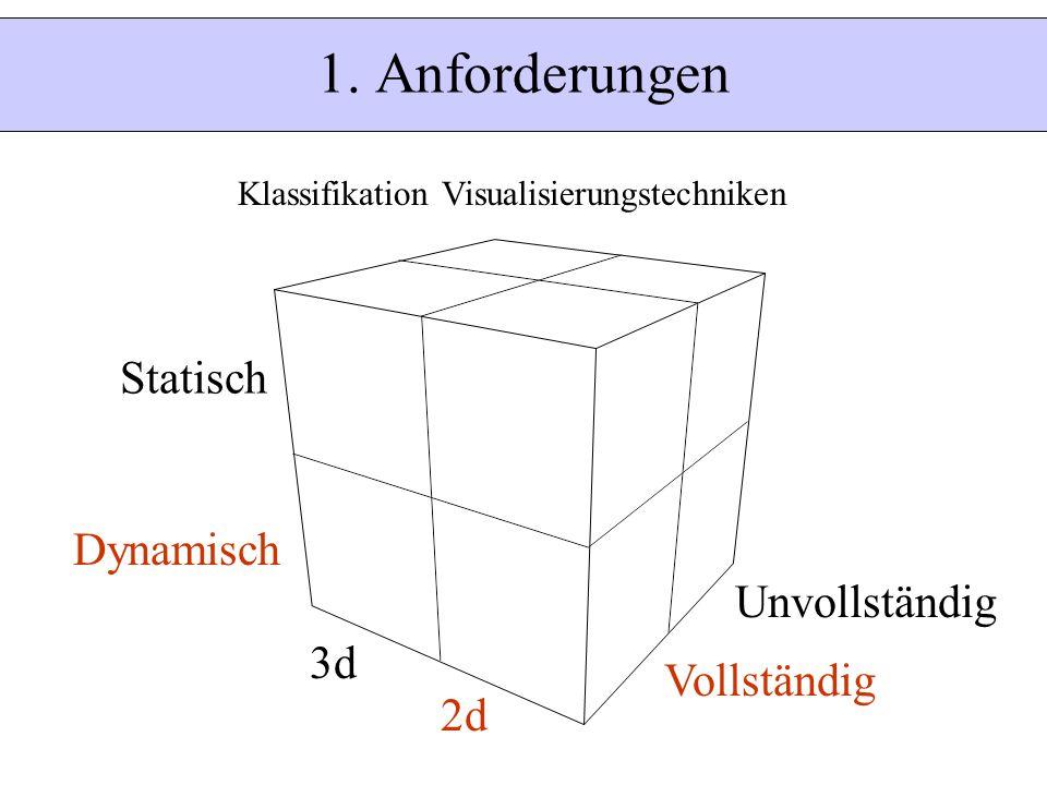 Statisch Dynamisch 2d 3d Vollständig Unvollständig 1. Anforderungen Klassifikation Visualisierungstechniken