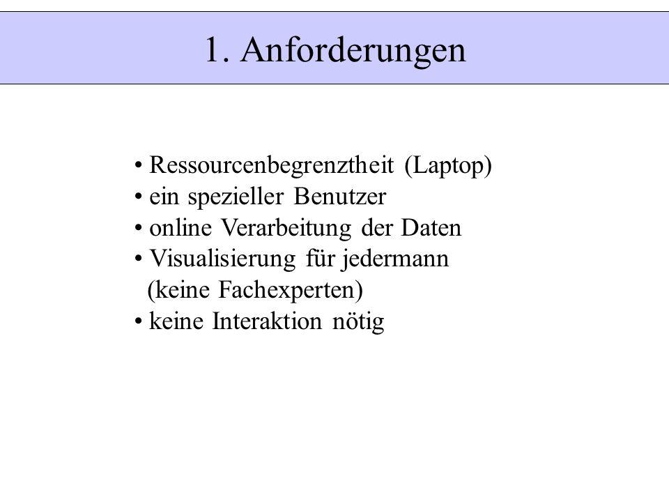 1. Anforderungen Ressourcenbegrenztheit (Laptop) ein spezieller Benutzer online Verarbeitung der Daten Visualisierung für jedermann (keine Fachexperte