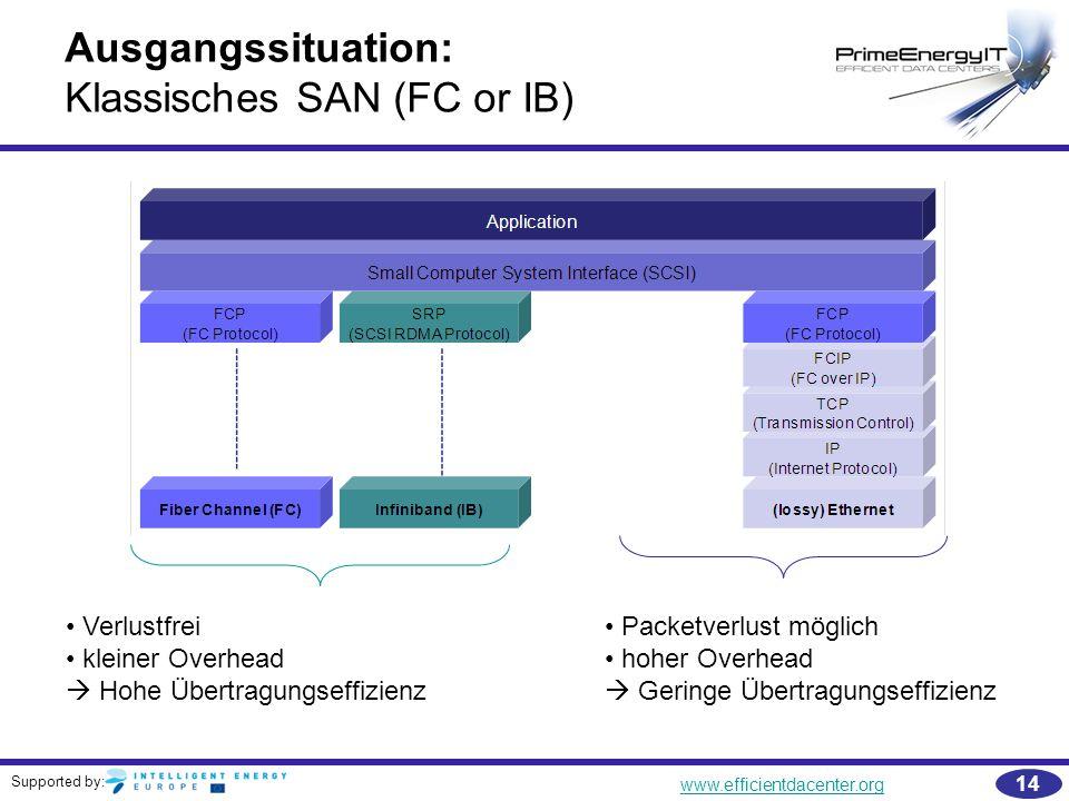 Supported by: www.efficientdacenter.org 14 Ausgangssituation: Klassisches SAN (FC or IB) Packetverlust möglich hoher Overhead  Geringe Übertragungsef
