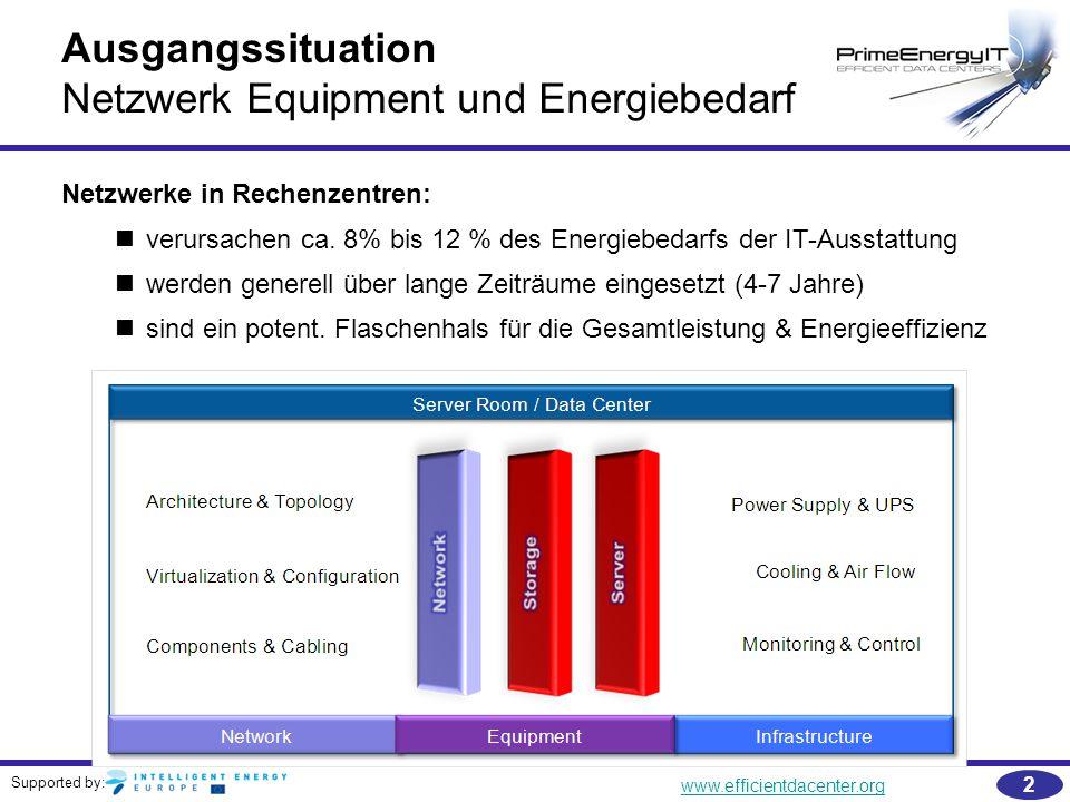 Supported by: www.efficientdacenter.org 2 Ausgangssituation Netzwerk Equipment und Energiebedarf Netzwerke in Rechenzentren: verursachen ca. 8% bis 12
