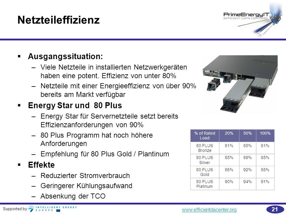 Supported by: www.efficientdacenter.org 21 Netzteileffizienz   Ausgangssituation: –Viele Netzteile in installierten Netzwerkgeräten haben eine poten