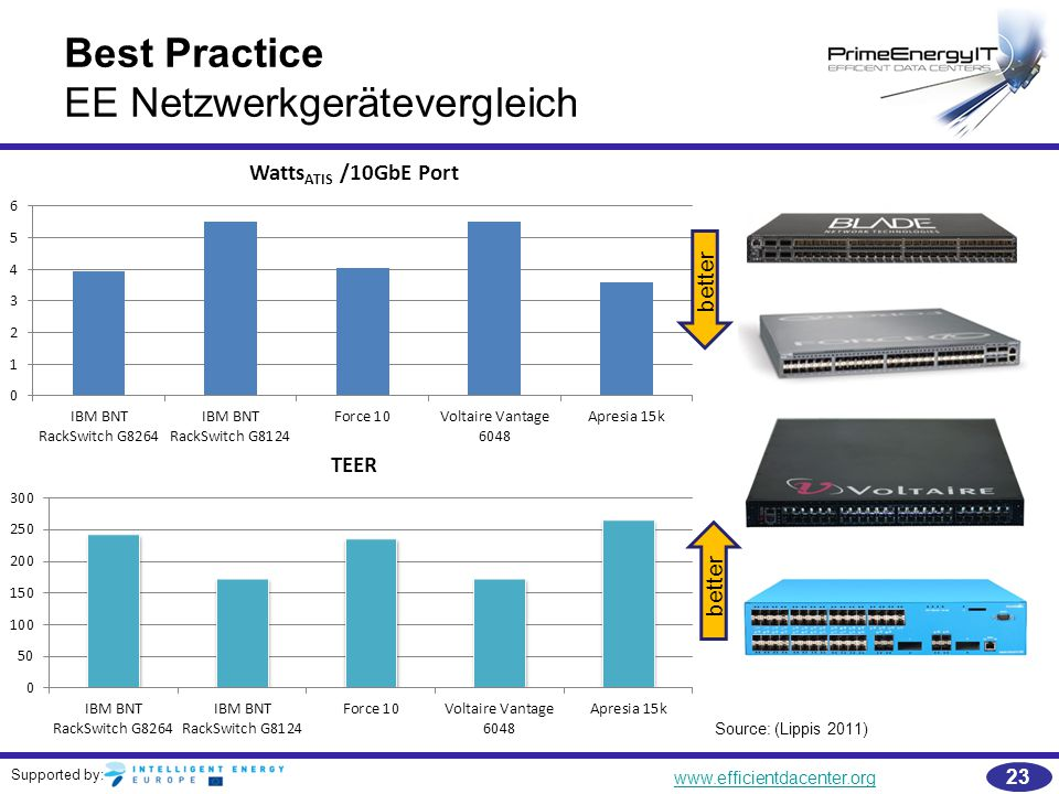 Supported by: www.efficientdacenter.org 23 Best Practice EE Netzwerkgerätevergleich Source: (Lippis 2011) better