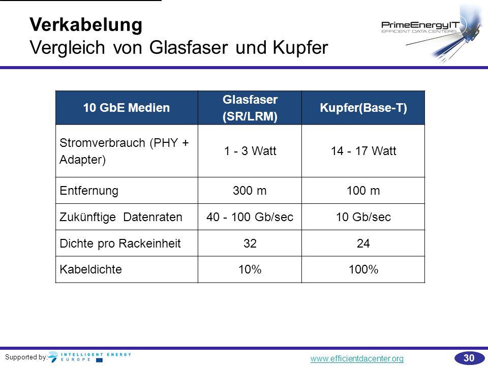Supported by: www.efficientdacenter.org 30 Verkabelung Vergleich von Glasfaser und Kupfer 10 GbE Medien Glasfaser (SR/LRM) Kupfer(Base-T) Stromverbrau