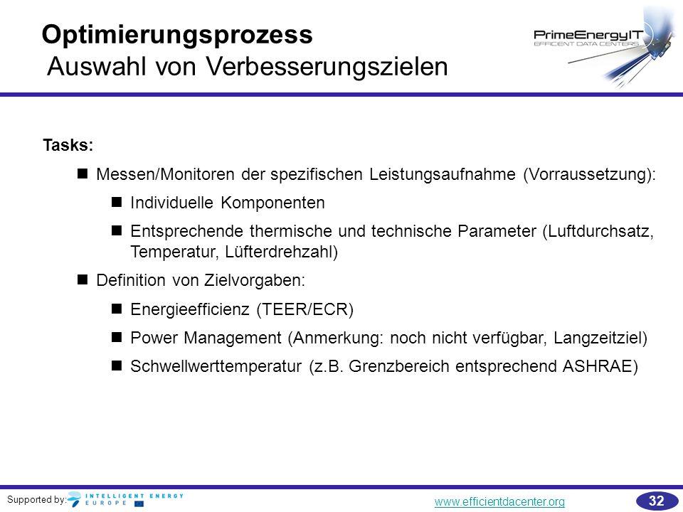 Supported by: www.efficientdacenter.org 32 Optimierungsprozess Auswahl von Verbesserungszielen Tasks: Messen/Monitoren der spezifischen Leistungsaufna