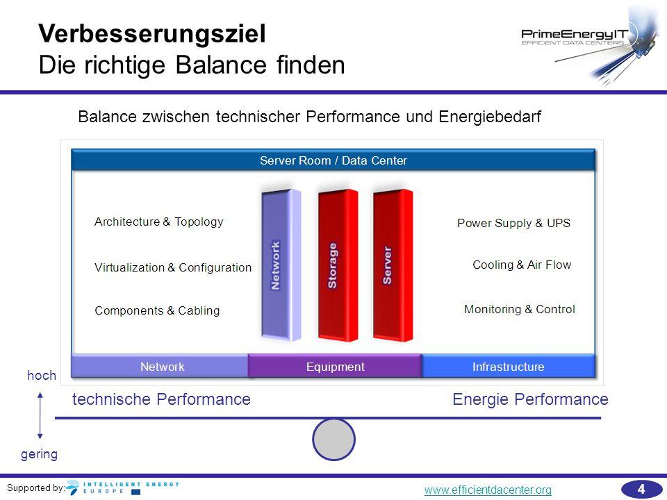 Supported by: www.efficientdacenter.org 5 Rechenzentren Netzwerke Funktionales Model