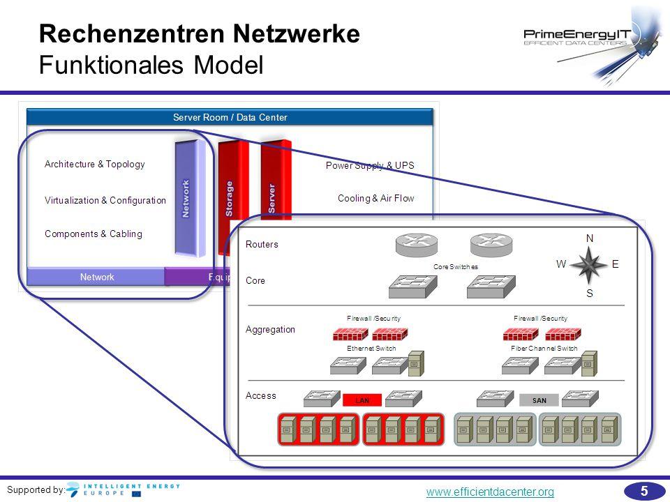 Supported by: www.efficientdacenter.org 6 Rechenzentren Netzwerke Basis Netzwerkarchitektur & Komponenten