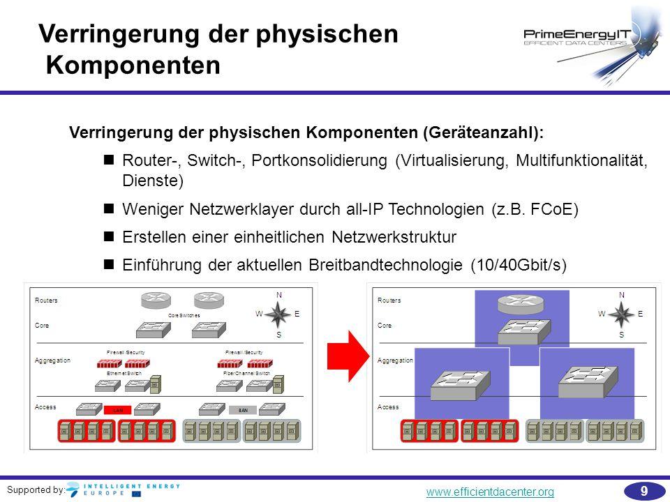 Supported by: www.efficientdacenter.org 9 Verringerung der physischen Komponenten Verringerung der physischen Komponenten (Geräteanzahl): Router-, Swi