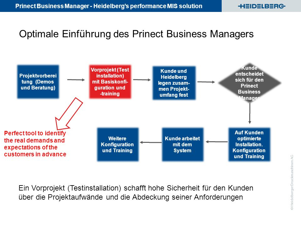 Prinect Business Manager - Heidelberg's performance MIS solution © Heidelberger Druckmaschinen AG Optimale Einführung des Prinect Business Managers Auf Kunden optimierte Installation.