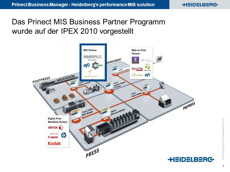 Prinect Business Manager - Heidelberg's performance MIS solution © Heidelberger Druckmaschinen AG Das Prinect MIS Business Partner Programm wurde auf der IPEX 2010 vorgestellt 4