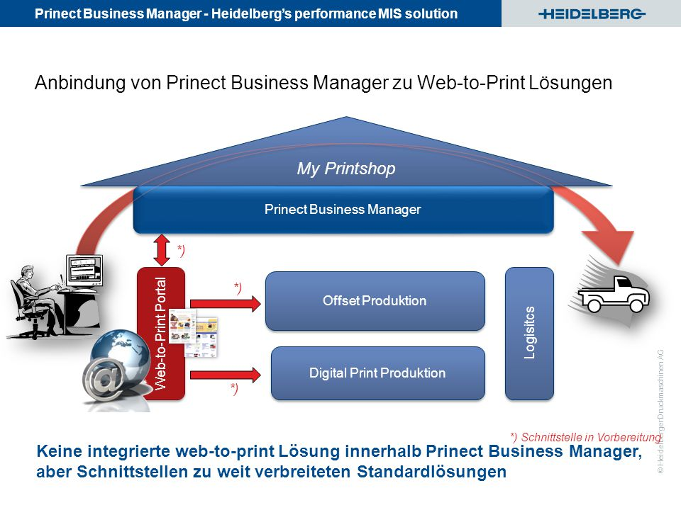 Prinect Business Manager - Heidelberg's performance MIS solution © Heidelberger Druckmaschinen AG Anbindung von Prinect Business Manager zu Web-to-Print Lösungen My Printshop Prinect Business Manager Digital Print Produktion Offset Produktion Web-to-Print Portal Logisitcs Keine integrierte web-to-print Lösung innerhalb Prinect Business Manager, aber Schnittstellen zu weit verbreiteten Standardlösungen *) Schnittstelle in Vorbereitung *)