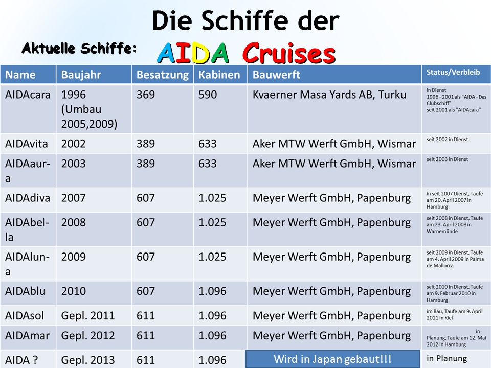 AIDA Cruises * Die Schiffe der AIDA Cruises Ehemalige Schiffe: