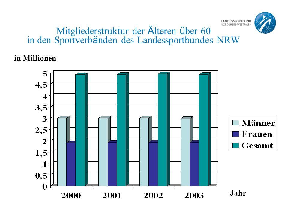 Mitgliederstruktur der Ä lteren ü ber 60 in den Sportverb ä nden des Landessportbundes NRW Jahr in Millionen
