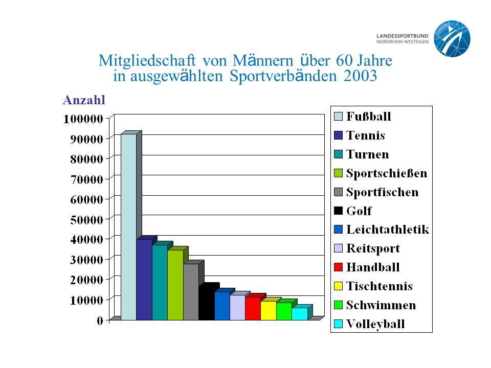 Mitgliedschaft von M ä nnern ü ber 60 Jahre in ausgew ä hlten Sportverb ä nden 2003 Anzahl
