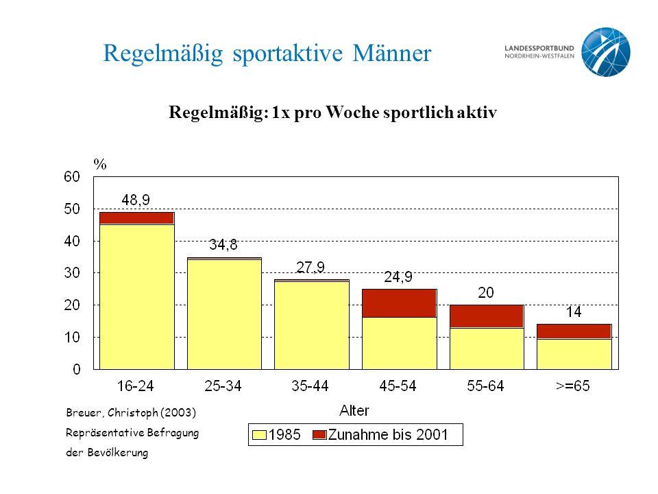 Breuer, Christoph (2003) Repräsentative Befragung der Bevölkerung Regelmäßig: 1x pro Woche sportlich aktiv Regelmäßig sportaktive Männer
