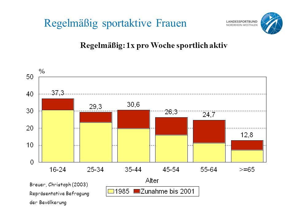 Regelmäßig sportaktive Frauen Regelmäßig: 1x pro Woche sportlich aktiv Breuer, Christoph (2003) Repräsentative Befragung der Bevölkerung