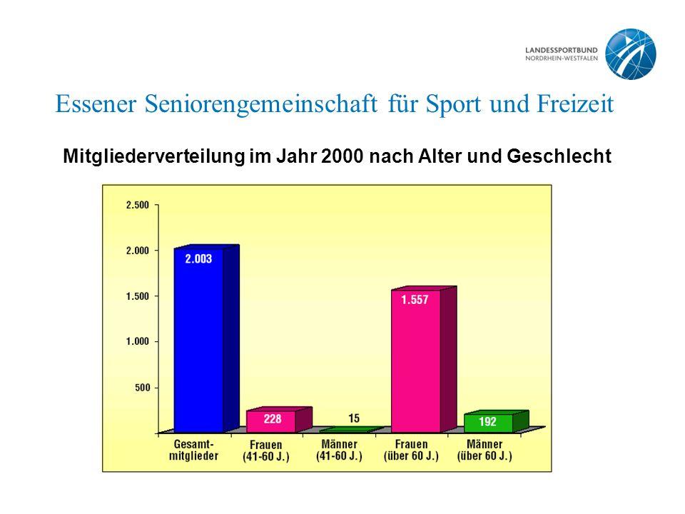 Essener Seniorengemeinschaft für Sport und Freizeit Mitgliederverteilung im Jahr 2000 nach Alter und Geschlecht