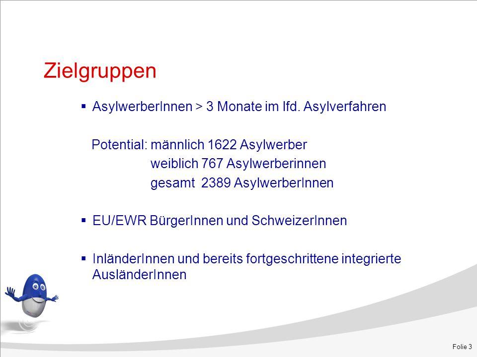 Zielgruppen  AsylwerberInnen > 3 Monate im lfd. Asylverfahren Potential: männlich 1622 Asylwerber weiblich 767 Asylwerberinnen gesamt 2389 Asylwerber