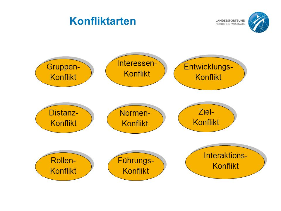 Konfliktarten Gruppen- Konflikt Entwicklungs- Konflikt Interessen- Konflikt Distanz- Konflikt Normen- Konflikt Ziel- Konflikt Rollen- Konflikt Führung
