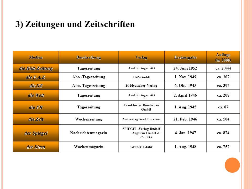 MedienBeschreibungVerlagErstausgabeAuflage (in 1000) die Bild-Zeitung Tageszeitung Axel Springer AG 24.