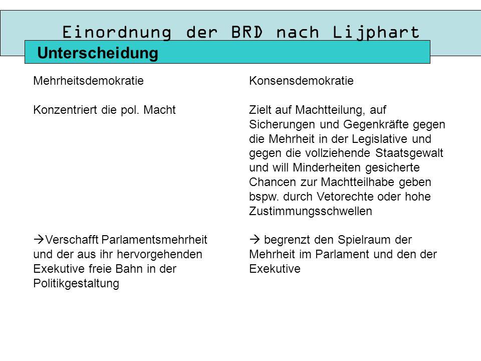 Einordnung der BRD nach Lijphart Unterscheidung Mehrheitsdemokratie Konzentriert die pol.
