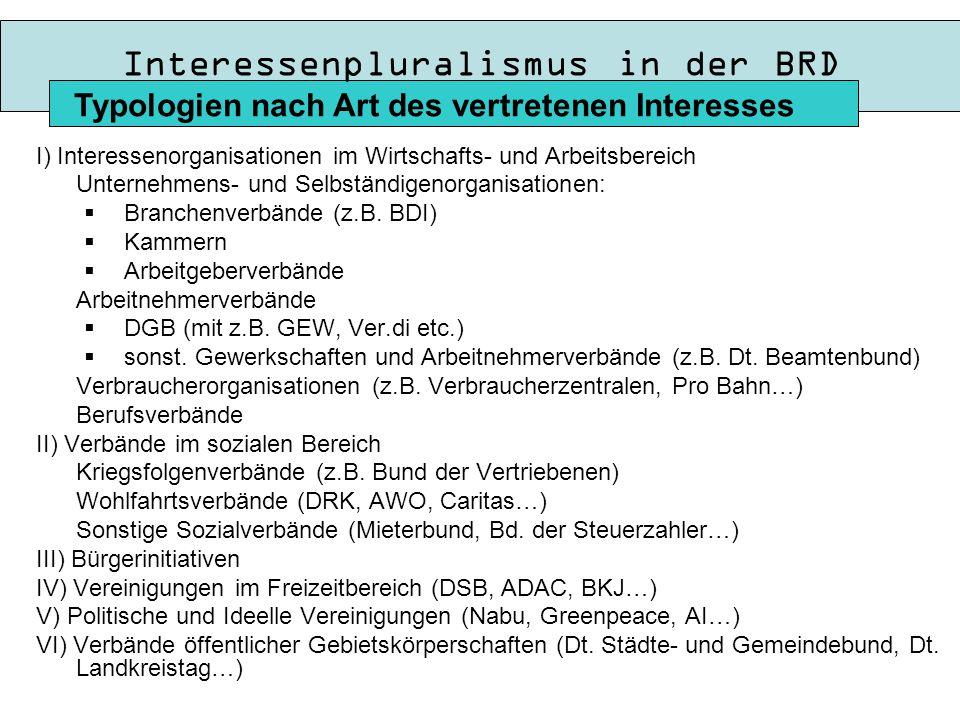 Interessenpluralismus in der BRD I) Interessenorganisationen im Wirtschafts- und Arbeitsbereich Unternehmens- und Selbständigenorganisationen:  Branchenverbände (z.B.