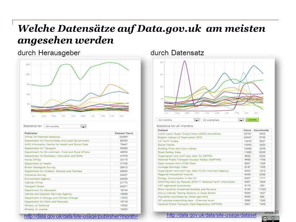 Ihre Daten und Metadaten zu entwickeln, bedeutet...