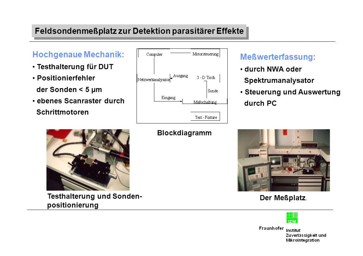 Feldsondenmeßplatz zur Detektion parasitärer Effekte Testhalterung und Sonden- positionierung Der Meßplatz. Blockdiagramm Hochgenaue Mechanik: Testhal