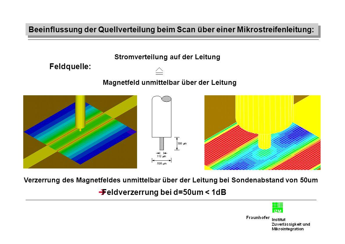 Beeinflussung der Quellverteilung beim Scan über einer Mikrostreifenleitung: Feldquelle: Magnetfeld unmittelbar über der Leitung Stromverteilung auf d