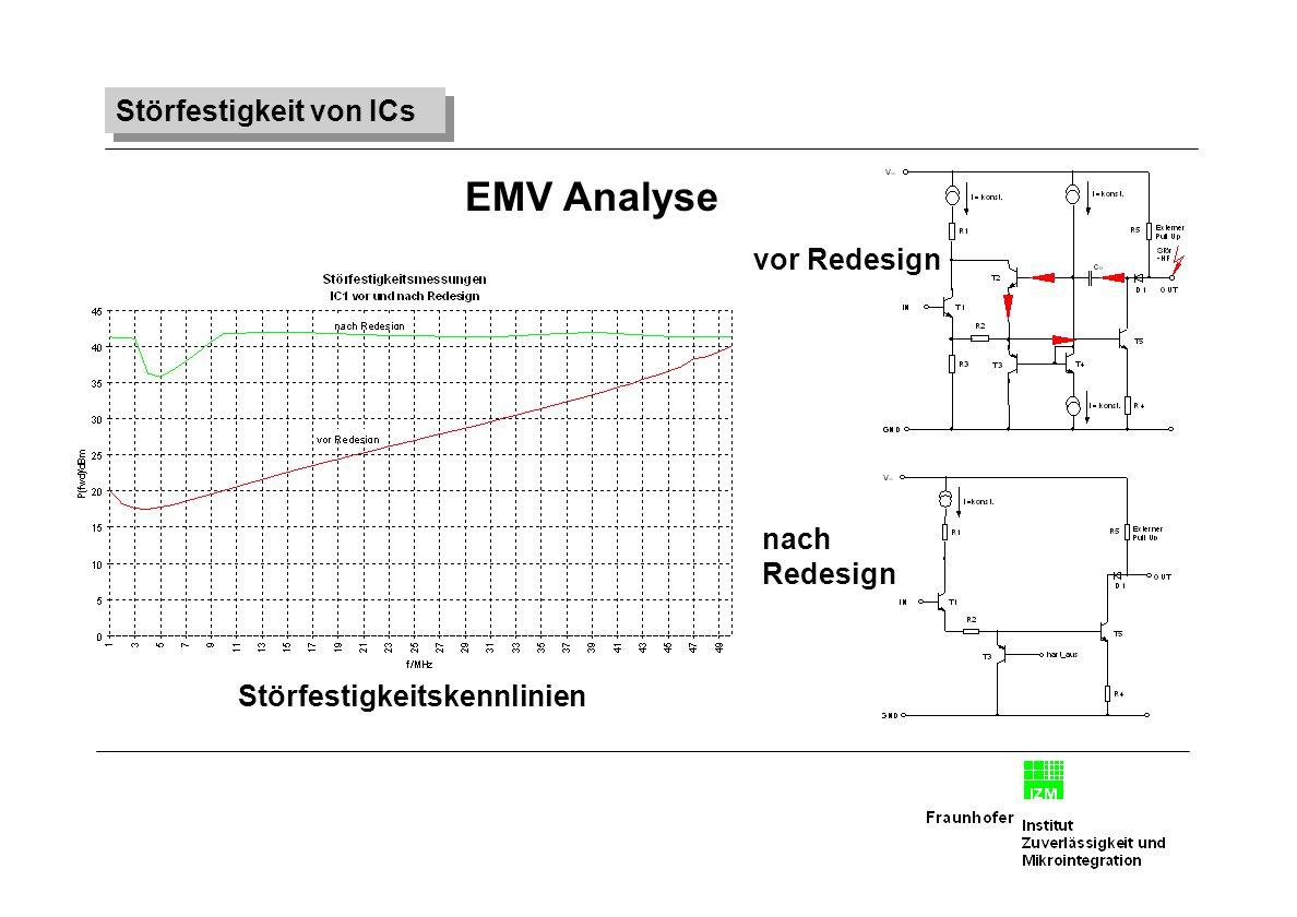 vor Redesign nach Redesign EMV Analyse Störfestigkeitskennlinien Störfestigkeit von ICs