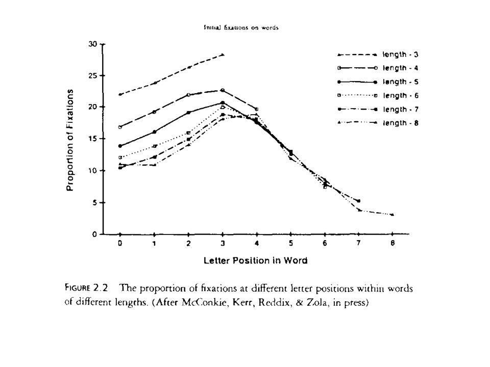 Rubenstein et al. (1971) See also: Meyer, Schvaneveldt, & Ruddy (1974) no yes