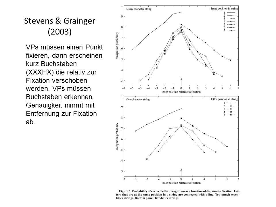 Stevens & Grainger (2003) VPs müssen einen Punkt fixieren, dann erscheinen kurz Buchstaben (XXXHX) die relativ zur Fixation verschoben werden. VPs müs