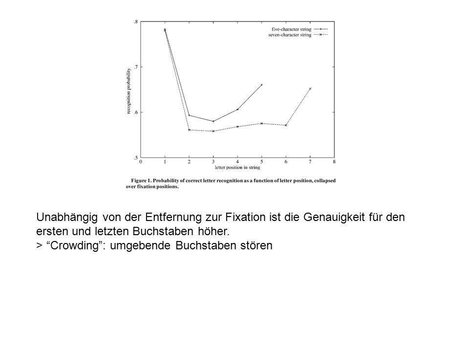 Coltheart et al., 2001 Dual Route Cascaded (DRC) Model Semantic Representations Rule-Based Translation Feature Representations Letter Representations Orthographic Lexicon Phonological Lexicon Phoneme Representations print speech