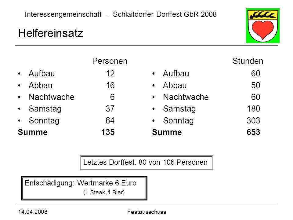 Interessengemeinschaft - Schlaitdorfer Dorffest GbR 2008 14.04.2008Festausschuss Helfereinsatz Personen Aufbau 12 Abbau16 Nachtwache 6 Samstag37 Sonnt