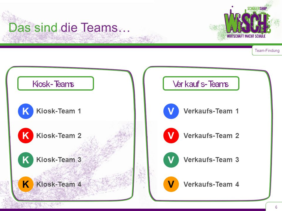 6 Das sind die Teams… Team-Findung K Kiosk-Team 1 Kiosk-Team 2 Kiosk-Team 3 Kiosk-Team 4 K K K Verkaufs-Team 1 Verkaufs-Team 2 Verkaufs-Team 3 Verkaufs-Team 4 V V V V