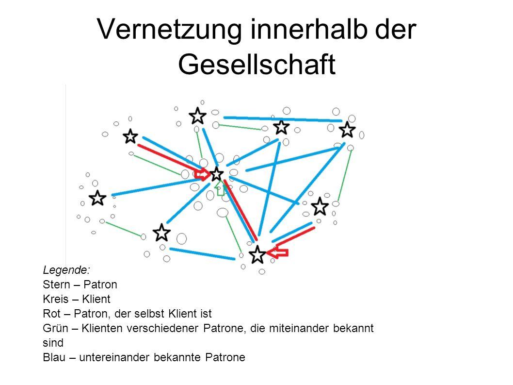 Vernetzung innerhalb der Gesellschaft Legende: Stern – Patron Kreis – Klient Rot – Patron, der selbst Klient ist Grün – Klienten verschiedener Patrone, die miteinander bekannt sind Blau – untereinander bekannte Patrone