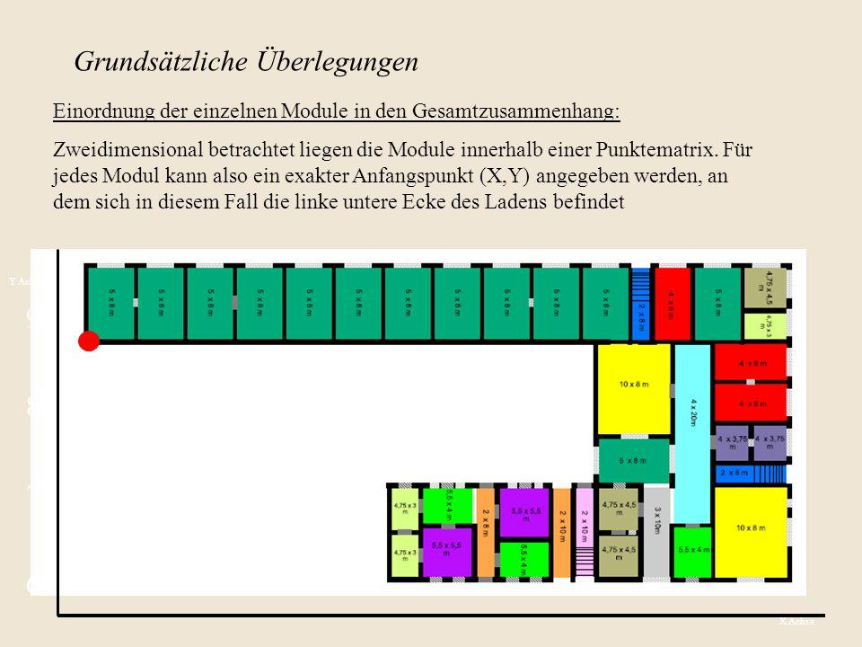 Grundsätzliche Überlegungen Einordnung der einzelnen Module in den Gesamtzusammenhang: Zweidimensional betrachtet liegen die Module innerhalb einer Punktematrix.
