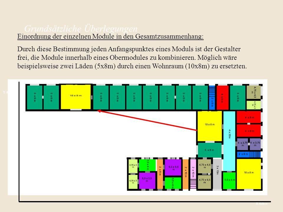Grundsätzliche Überlegungen Einordnung der einzelnen Module in den Gesamtzusammenhang: Durch diese Bestimmung jeden Anfangspunktes eines Moduls ist der Gestalter frei, die Module innerhalb eines Obermodules zu kombinieren.
