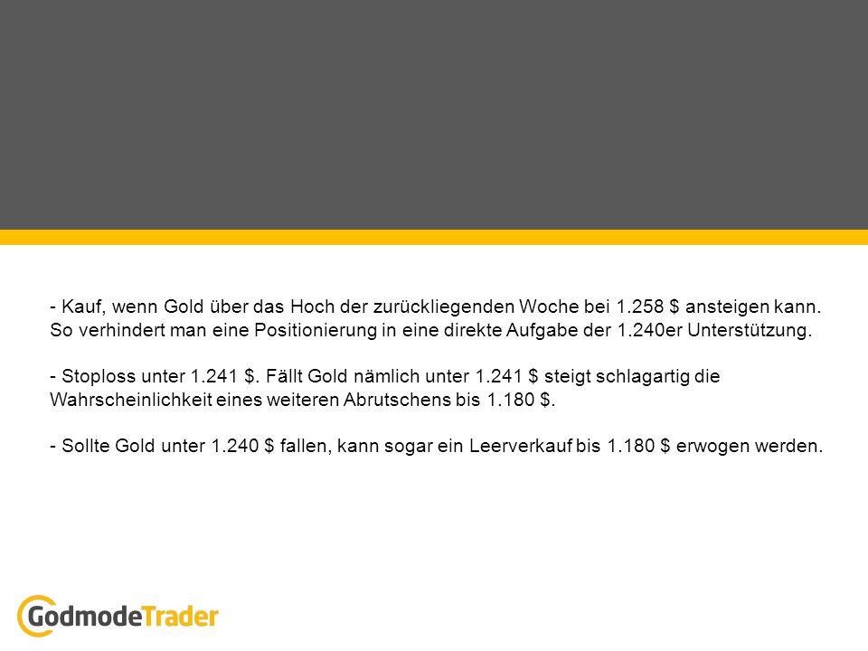 - Kauf, wenn Gold über das Hoch der zurückliegenden Woche bei 1.258 $ ansteigen kann. So verhindert man eine Positionierung in eine direkte Aufgabe de