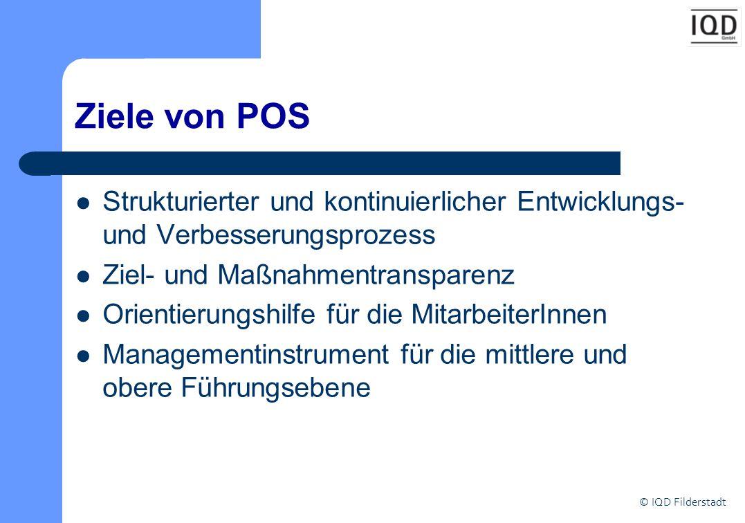 © IQD Filderstadt Ziele von POS Strukturierter und kontinuierlicher Entwicklungs- und Verbesserungsprozess Ziel- und Maßnahmentransparenz Orientierung