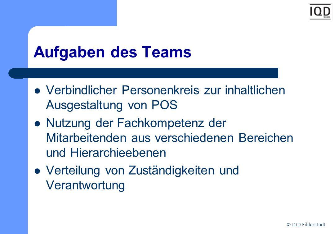 © IQD Filderstadt Aufgaben des Teams Verbindlicher Personenkreis zur inhaltlichen Ausgestaltung von POS Nutzung der Fachkompetenz der Mitarbeitenden aus verschiedenen Bereichen und Hierarchieebenen Verteilung von Zuständigkeiten und Verantwortung