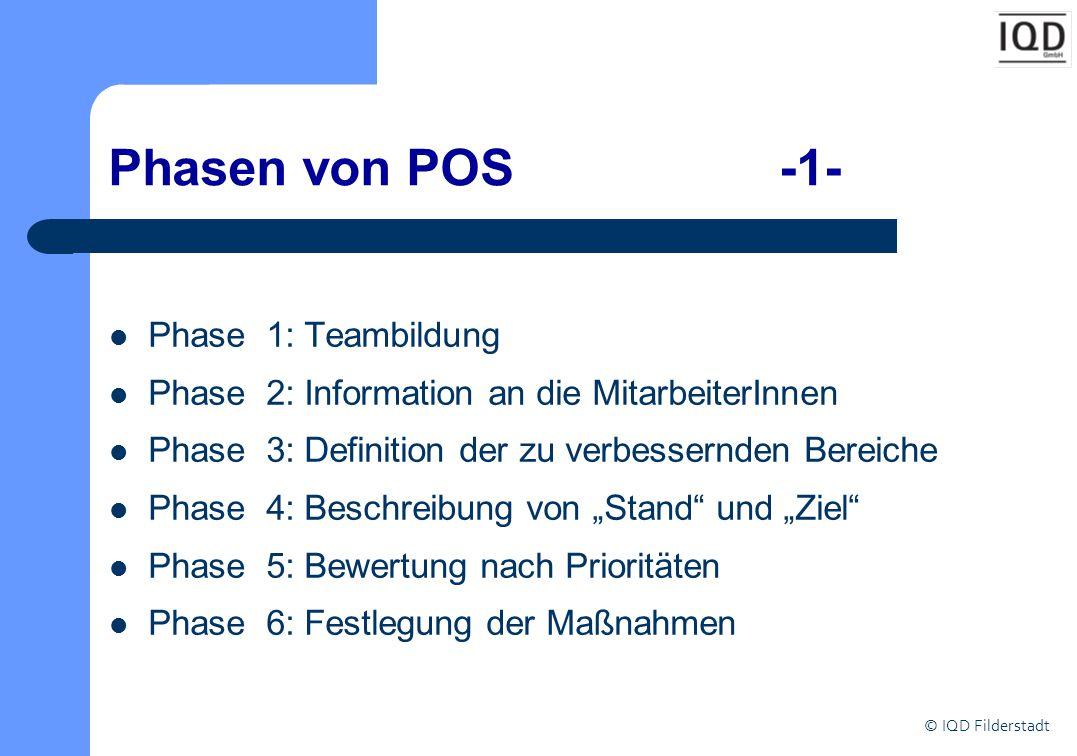 © IQD Filderstadt Phasen von POS -2- Phase 7: Definition der messbaren Größe Phase 8: Festlegung der für die Umsetzung Verantwortlichen Phase 9: Information an die MitarbeiterInnen über die Ziele und Maßnahmen Phase 10: Durchführung Phase 11: Evaluation