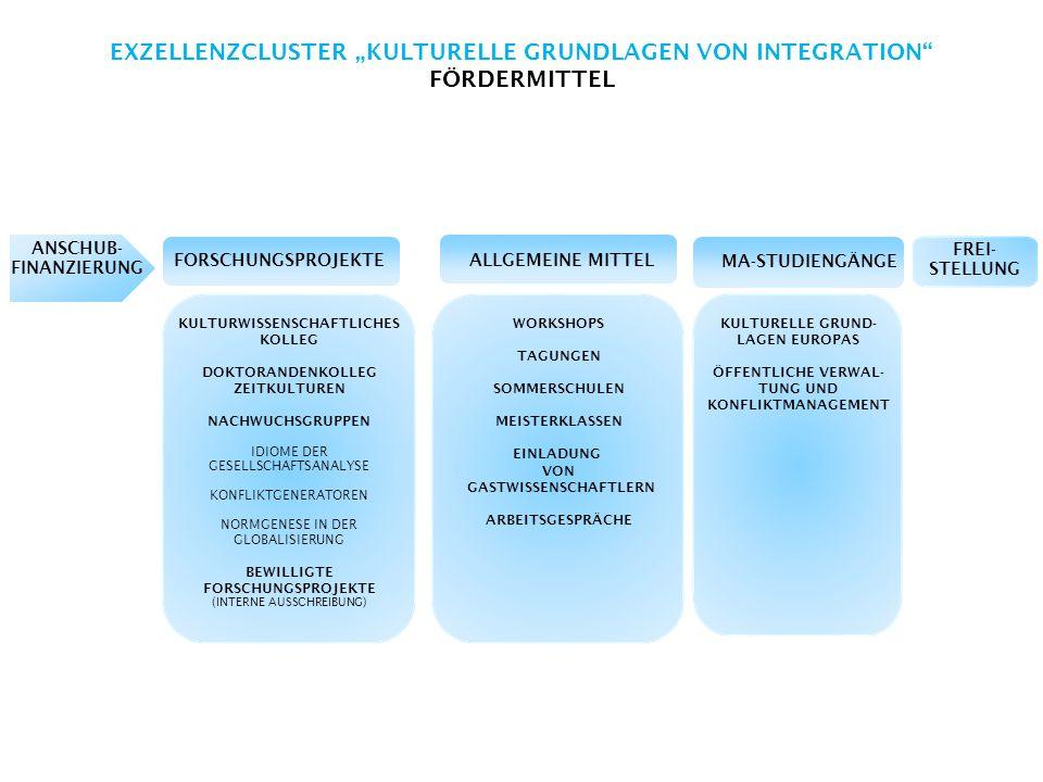 """EXZELLENZCLUSTER """"KULTURELLE GRUNDLAGEN VON INTEGRATION FÖRDERMITTEL ANSCHUB- FINANZIERUNG FREI- STELLUNG FORSCHUNGSPROJEKTEALLGEMEINE MITTEL MA-STUDIENGÄNGE KULTURWISSENSCHAFTLICHES KOLLEG DOKTORANDENKOLLEG ZEITKULTUREN NACHWUCHSGRUPPEN IDIOME DER GESELLSCHAFTSANALYSE KONFLIKTGENERATOREN NORMGENESE IN DER GLOBALISIERUNG BEWILLIGTE FORSCHUNGSPROJEKTE (INTERNE AUSSCHREIBUNG) WORKSHOPS TAGUNGEN SOMMERSCHULEN MEISTERKLASSEN EINLADUNG VON GASTWISSENSCHAFTLERN ARBEITSGESPRÄCHE KULTURELLE GRUND- LAGEN EUROPAS ÖFFENTLICHE VERWAL- TUNG UND KONFLIKTMANAGEMENT"""